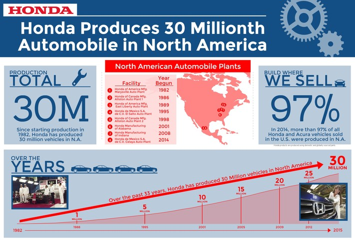 Honda Vehicle Production In North America Reaches 30 Million